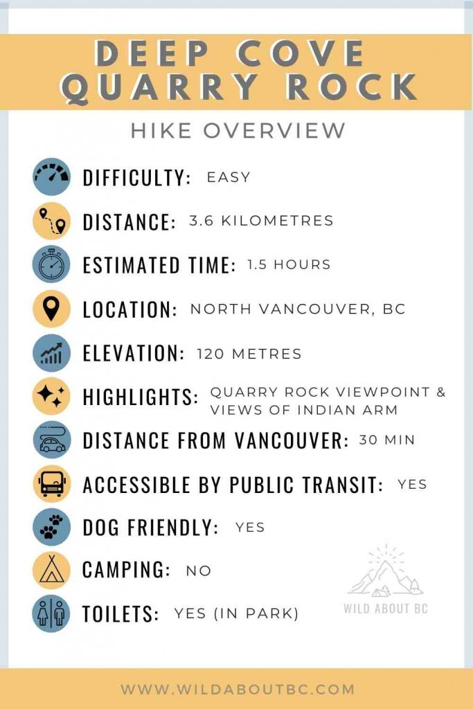 Deep Cove Quarry Rock Hike Overview